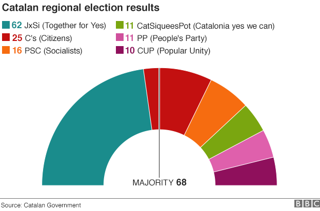 Catalonia's push for independence from Spain - Col·lectiu Emma